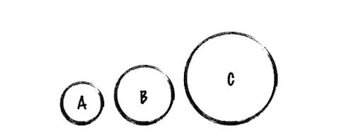 Koło B jest dwa razy większe niż A, a C pięć razy większe.