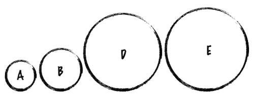 Koła D i E wyglądają na porównywalne, chociaż D = 7 × A, a E = 8 × A.